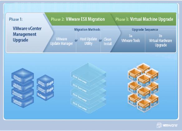 vSphere Upgrade Overview Path